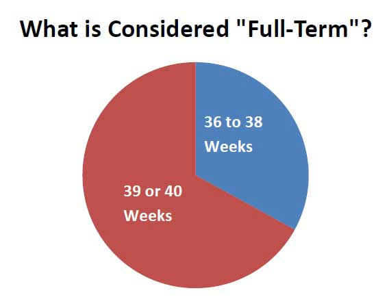 What is Considered Full-Term